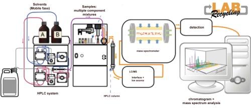 Chromatografie is stoffen van elkaar te scheiden. image 1