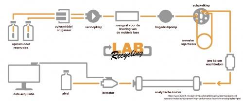 Wat is HPLC apparatuur? image 1